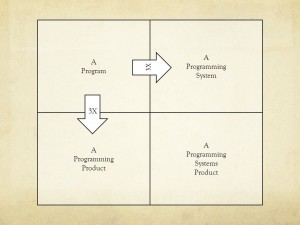 Programming system product diagram